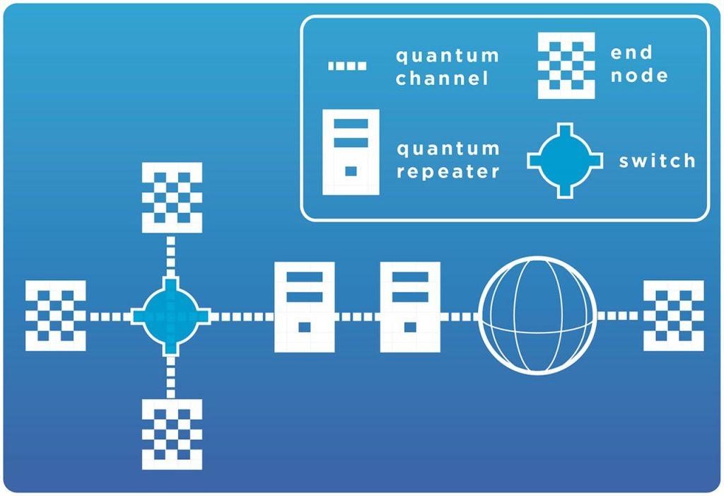 The quantum Internet – A glimpse into the future – The