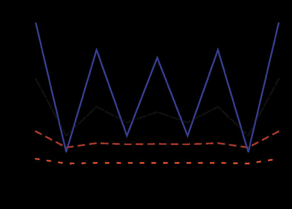 Figure 2: Throughput of a linear network.