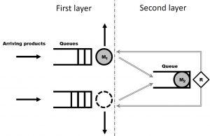 layeredmodel