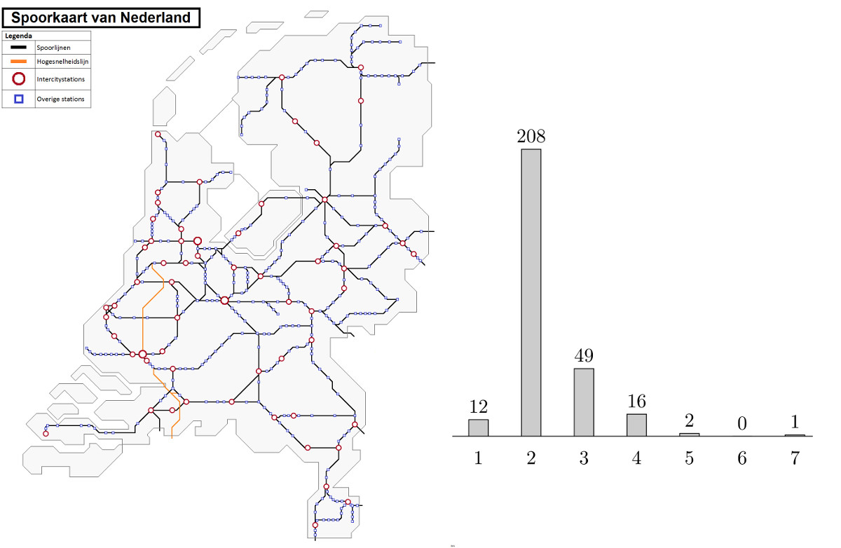 Dutch railway network and the degree histogram. The degree of a station corresponds to the number of other stations that are directly connected railway to the station. By Dennistw (Own work) [CC BY-SA 4.0 (http://creativecommons.org/licenses/by-sa/4.0)], via Wikimedia Commons